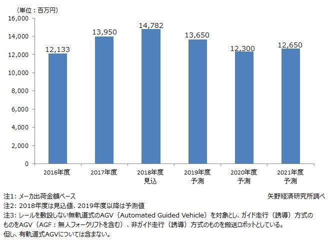 国内AGV(無人搬送車)市場規模推移と予測