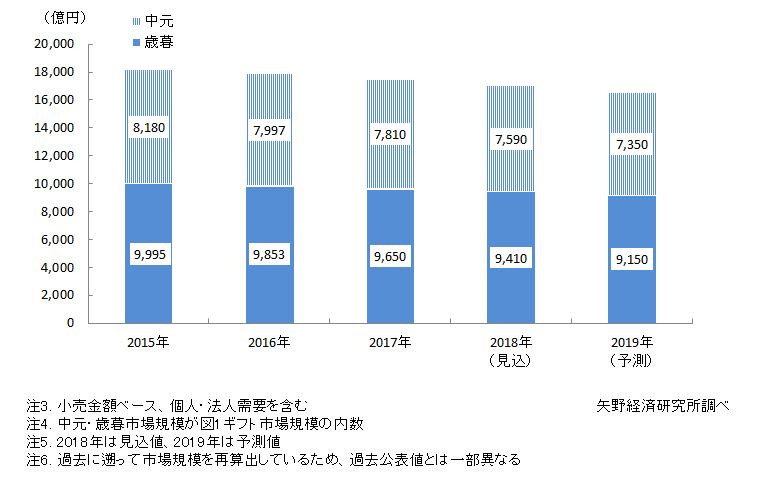 図2. 中元・歳暮市場規模推移と予測