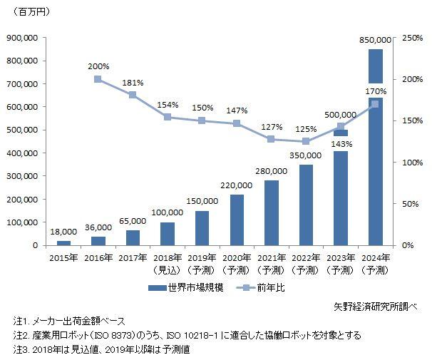 協働ロボット世界市場規模推移と予測