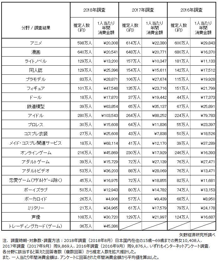 「オタク」分野別推定人数と1人当たり年間消費金額(図①)