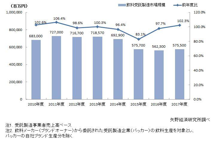 飲料受託製造市場規模推移