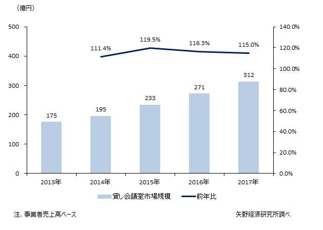 貸し会議室市場規模推移
