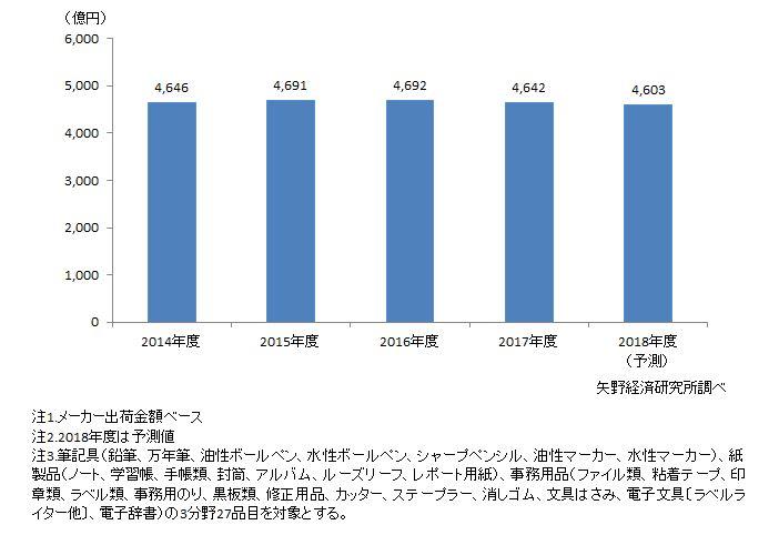 図1. 国内文具・事務用品市場規模推移