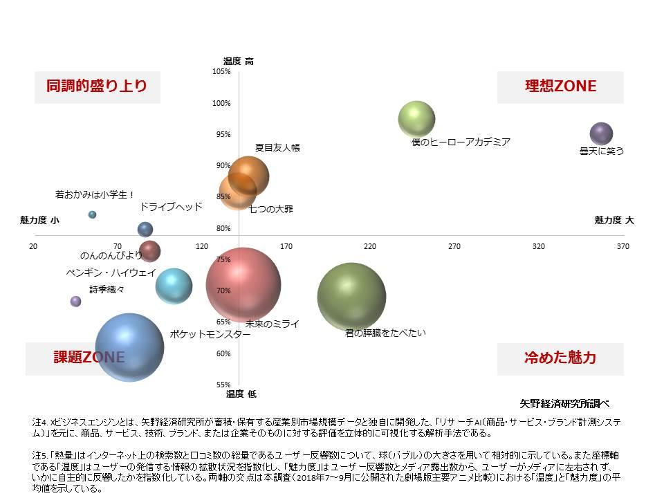 図2. 劇場版主要アニメ比較(2018年7~9月期における劇場公開)