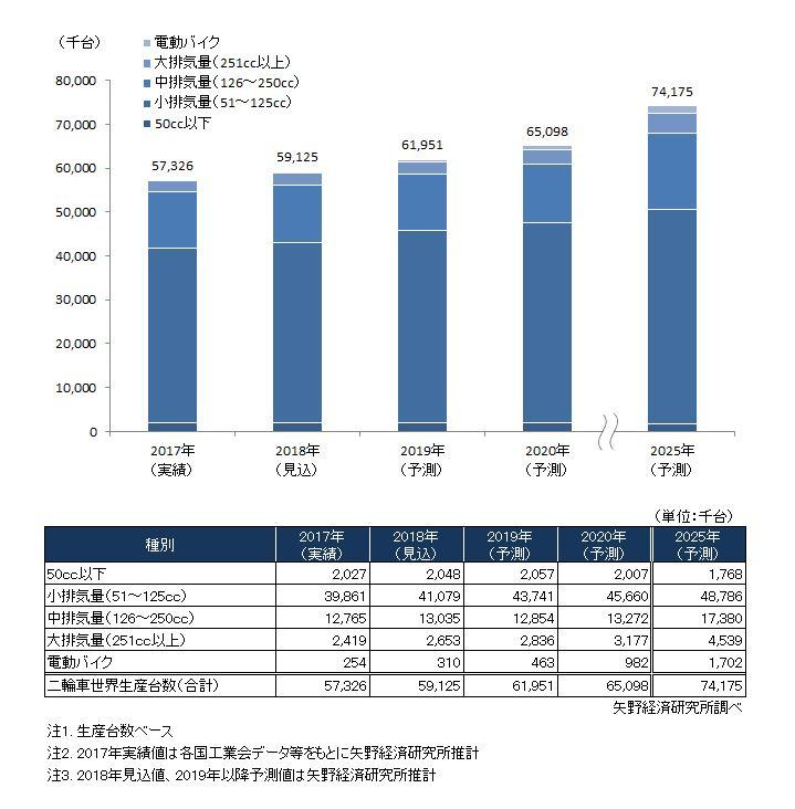 世界の二輪車の種別生産台数予測