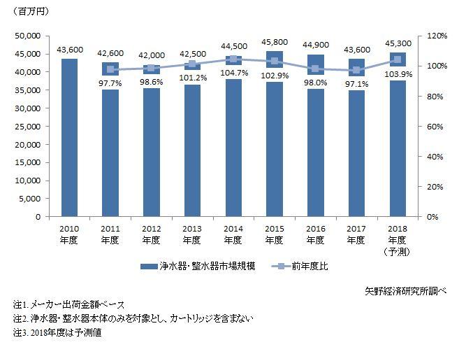 浄水器・整水器の市場規模推移