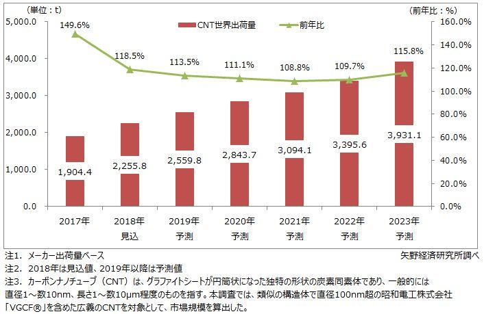 カーボンナノチューブ世界市場規模推移と予測