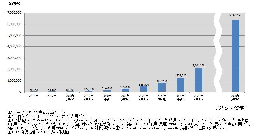 国内MaaS市場規模予測