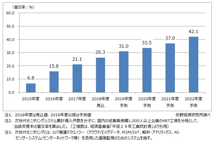 次世代モニタリングシステム 国内工場・製造分野での普及率推移・予測