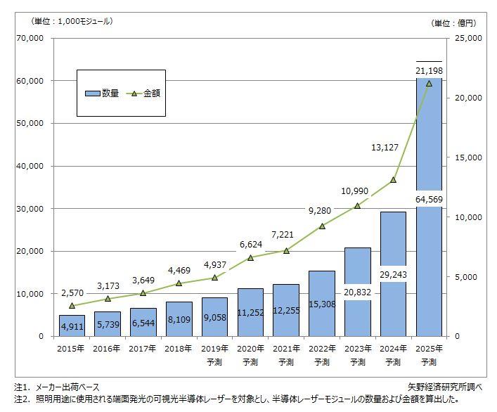 レーザー照明世界市場規模推移と予測