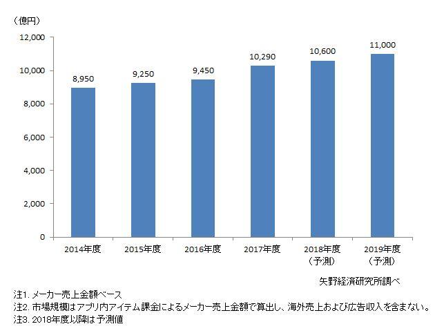 スマホゲーム国内市場規模推移