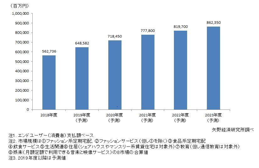 サブスクリプションサービス国内市場規模予測(8市場計)