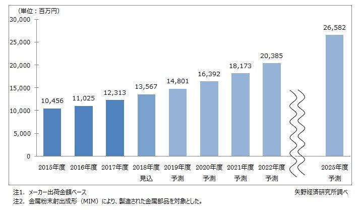 国内金属粉末射出成形(MIM)市場規模推移と予測