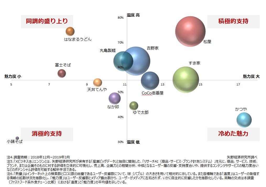 図1.ファストフード系外食チェーンのブランド比較