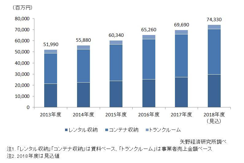 収納サービス(レンタル収納・コンテナ収納・トランクルーム)の国内市場規模推移