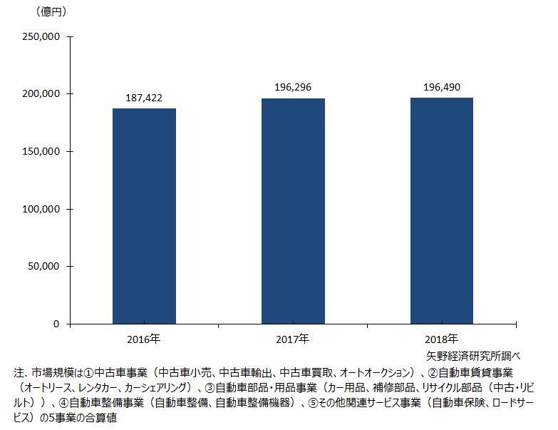 自動車アフターマーケット市場規模推移