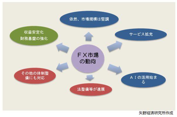 図1.市場動向