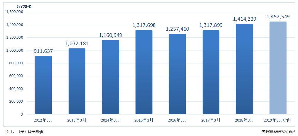 図2.預り証拠金残高(市場規模)推移