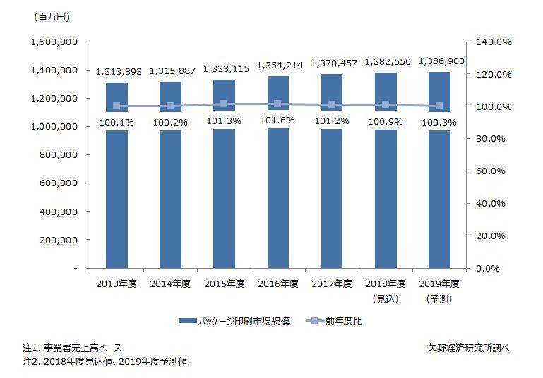 パッケージ印刷市場規模推移
