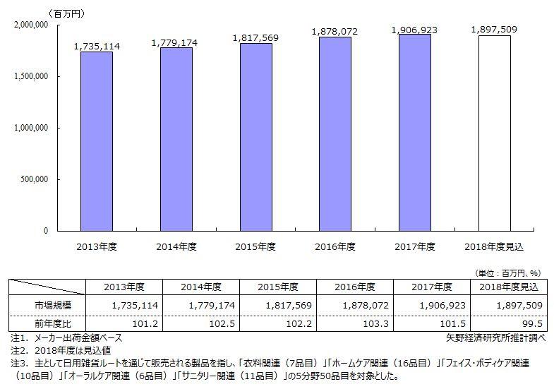 トイレタリー用品市場規模推移