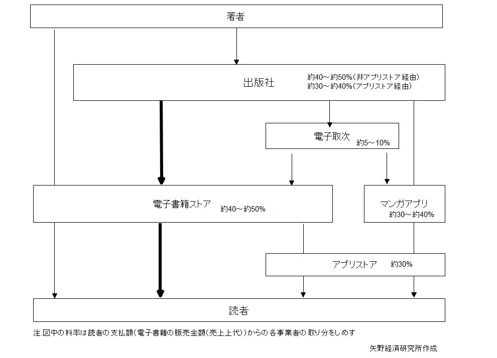 電子書籍の流通構造