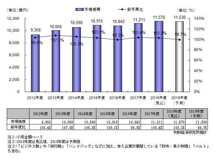 図表1.国内鞄・袋物小売市場規模推移