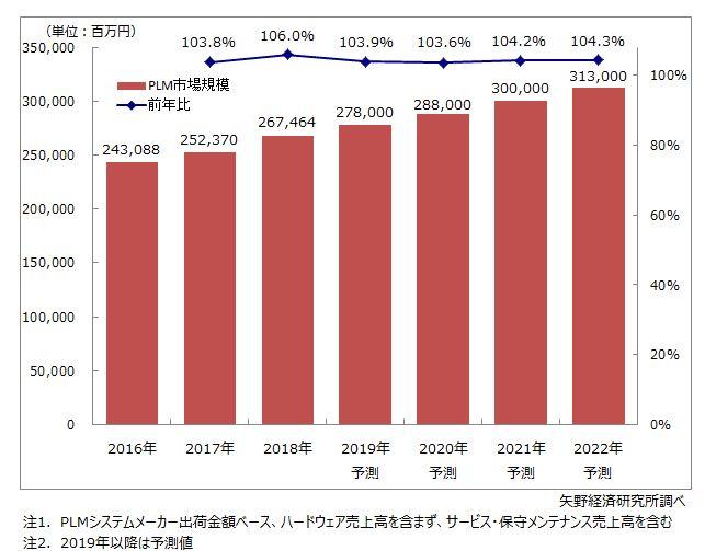 国内PLM市場規模推移と予測