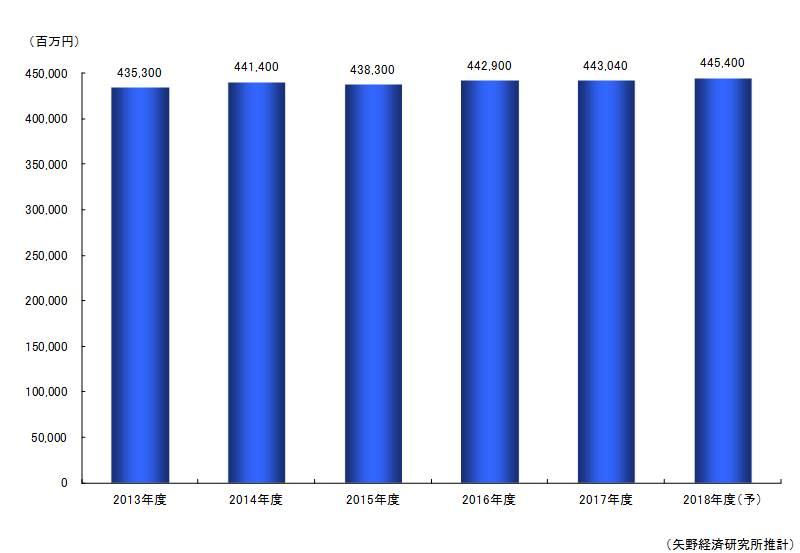 ヘアケア市場規模推移と予測~事業者売上高ベース~