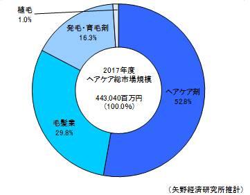 2017年度のヘアケア市場カテゴリー別構成比~事業者売上高ベース~