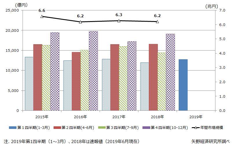 図1. 住宅リフォーム市場の四半期別の市場トレンド推移