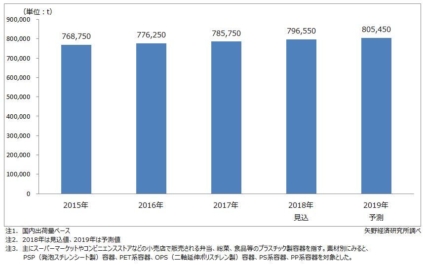 国内プラスチック軽量容器市場規模推移・予測