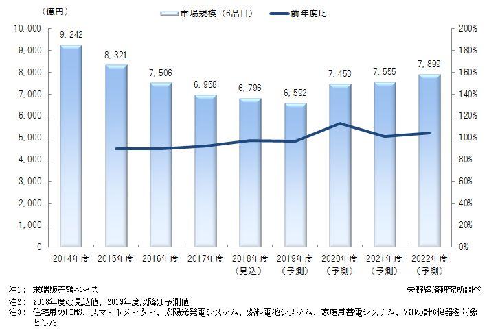 次世代住宅関連主要設備機器(6品目)市場規模推移と予測