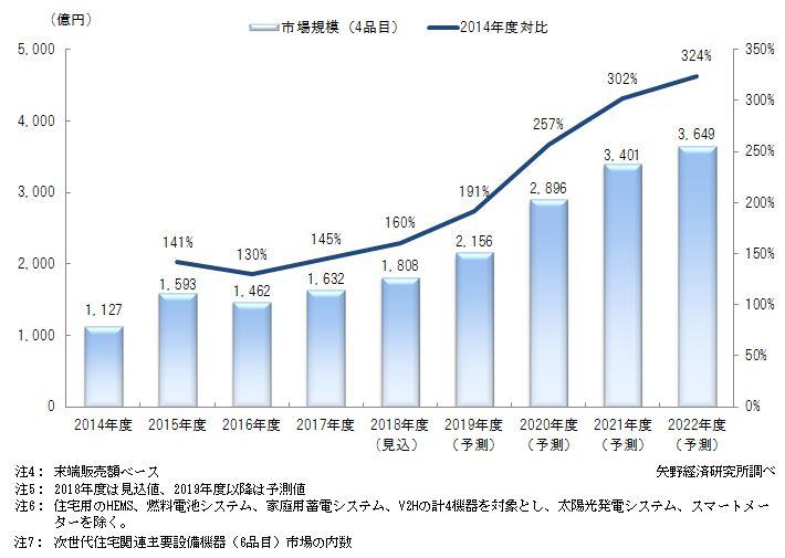 次世代住宅関連主要設備機器(4品目)市場規模推移と予測