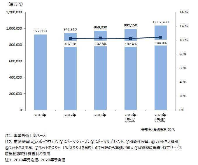 スポーツウェルネス関連国内市場規模推移