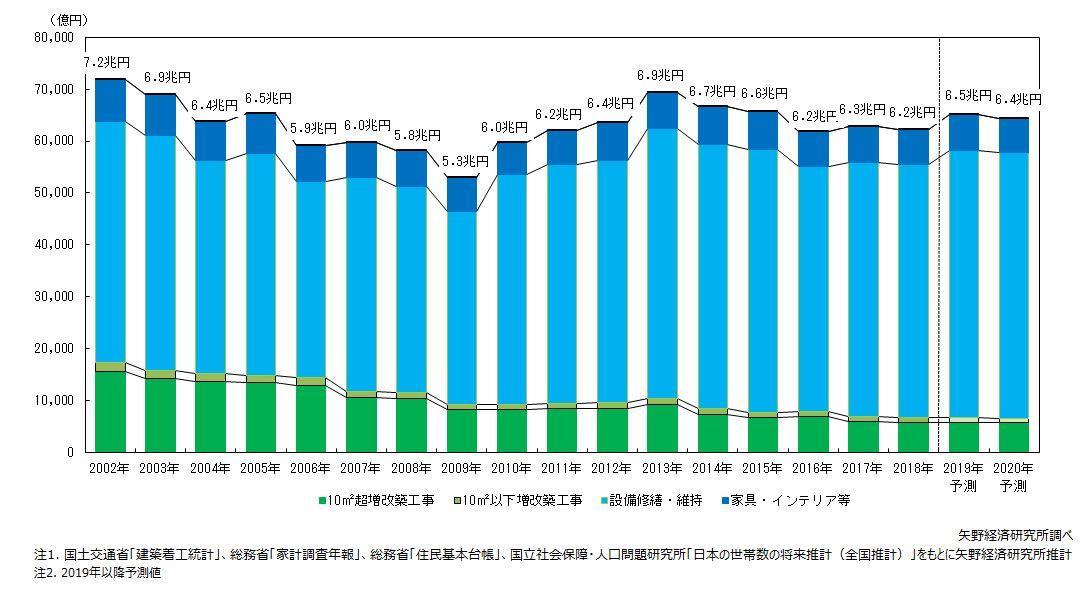 住宅リフォーム市場規模推移と予測