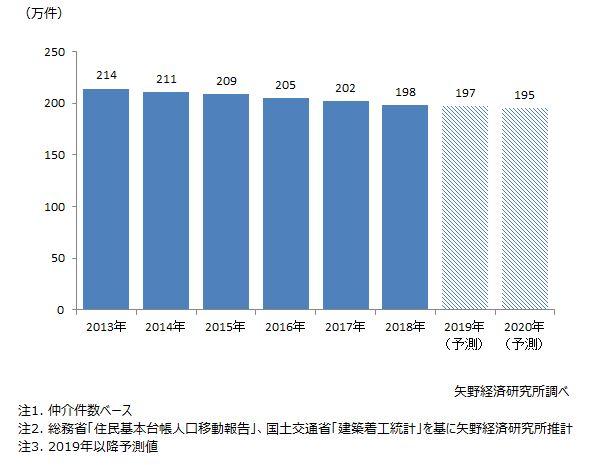 個人向け不動産(居住用住宅)賃貸仲介件数推移