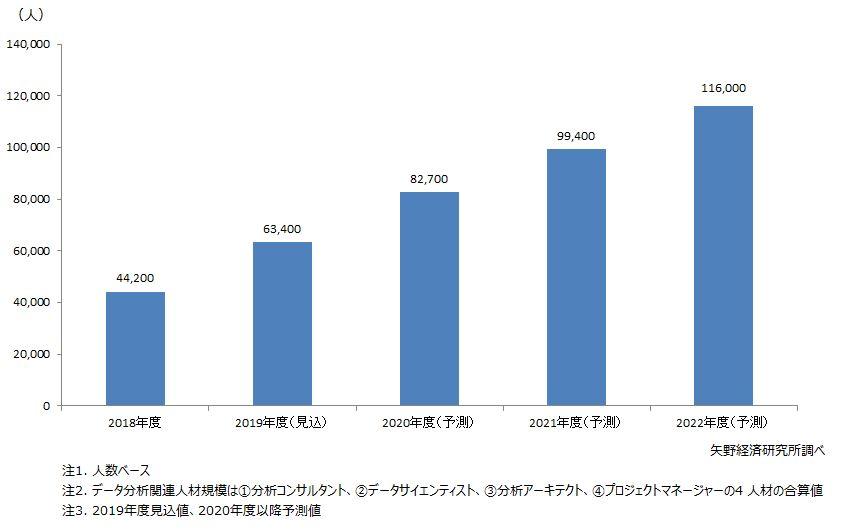 国内データ分析関連人材規模予測