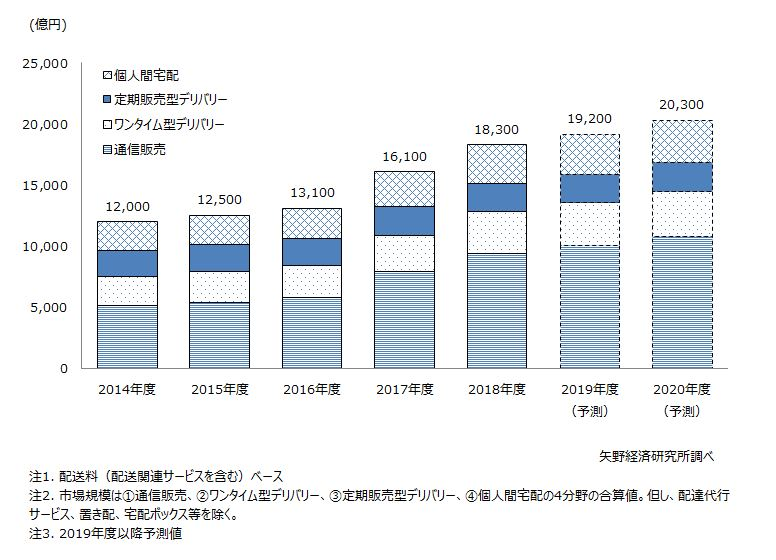 ラストワンマイル物流市場規模推移と予測