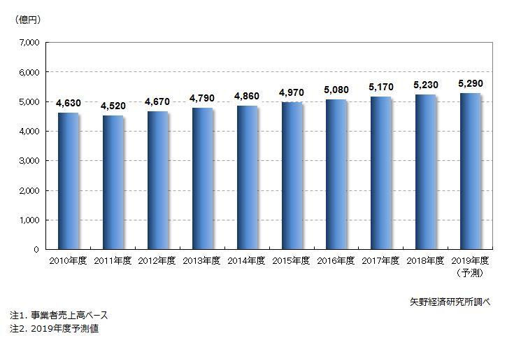 企業向け研修サービス市場規模推移・予測