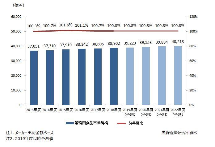 業務用食品市場規模推移