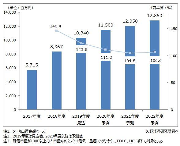 大容量キャパシタ市場規模推移と予測