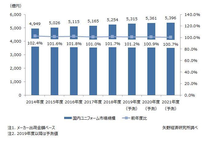 国内ユニフォーム市場規模推移と予測
