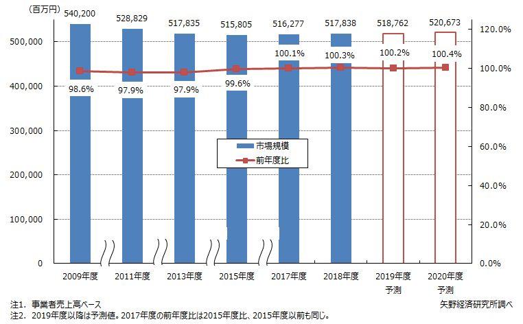 リネンサプライ市場規模推移・予測