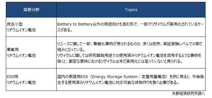 リチウムイオン電池 需要分野別リユース・リサイクル動向