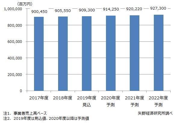 製造業向けプラントO&Mサービス市場規模推移・予測