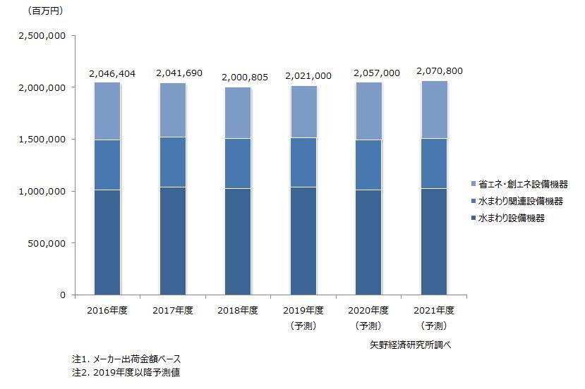 主要住宅設備機器市場規模推移
