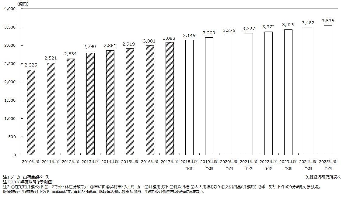 介護福祉用具用品市場規模推移・予測