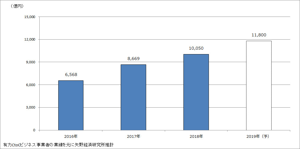 図1.CtoC物販分野 市場規模(流通総額ベース、単位:億円)