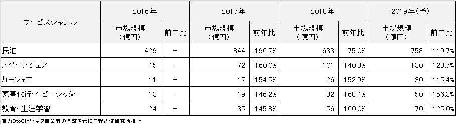 図2.CtoCサービス分野 ジャンル別市場規模(成約総額ベース、単位:億円)