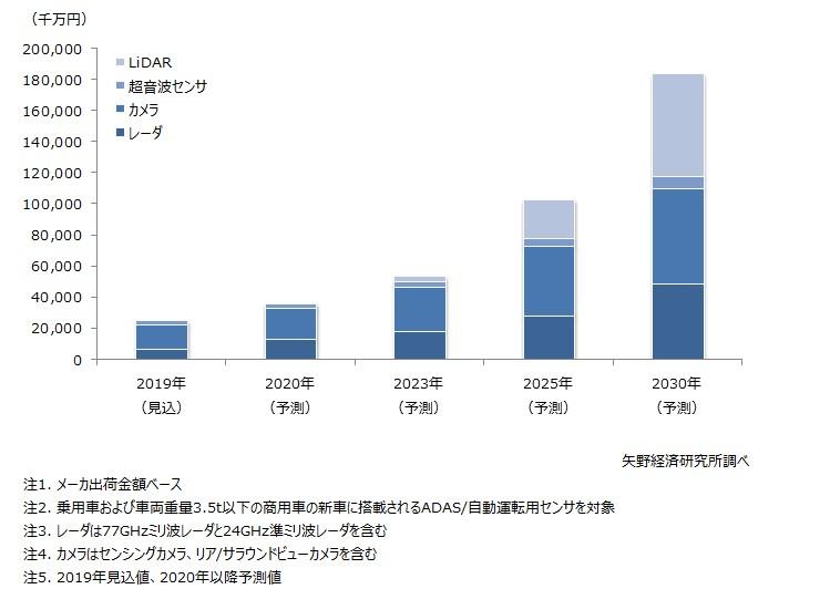 中国のADAS/自動運転用センサの市場規模予測